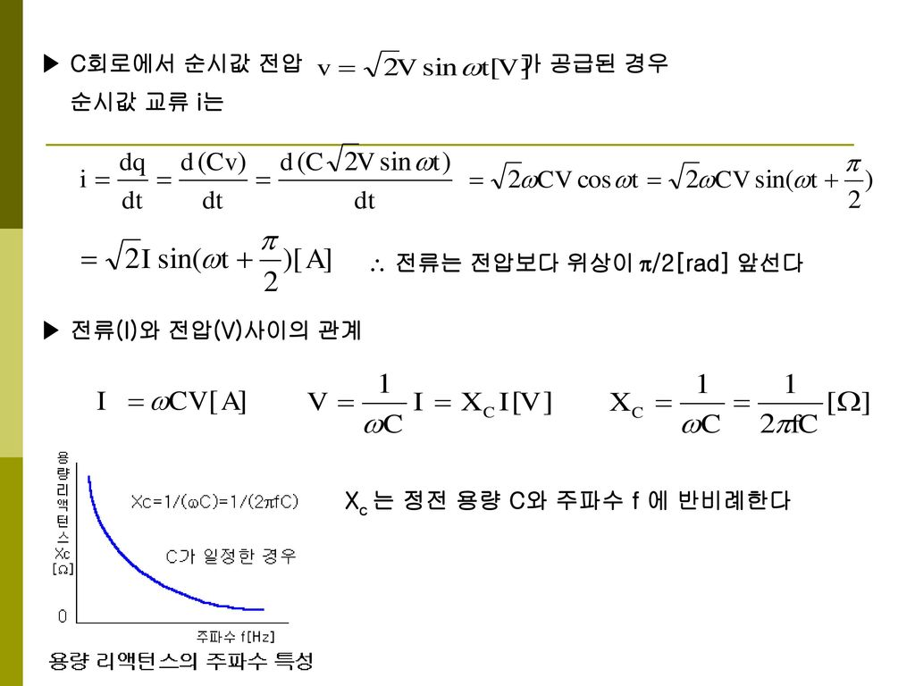 ▶ C회로에서 순시값 전압 가 공급된 경우 순시값 교류 i는.  전류는 전압보다 위상이 /2[rad] 앞선다. ▶ 전류(I)와 전압(V)사이의 관계.
